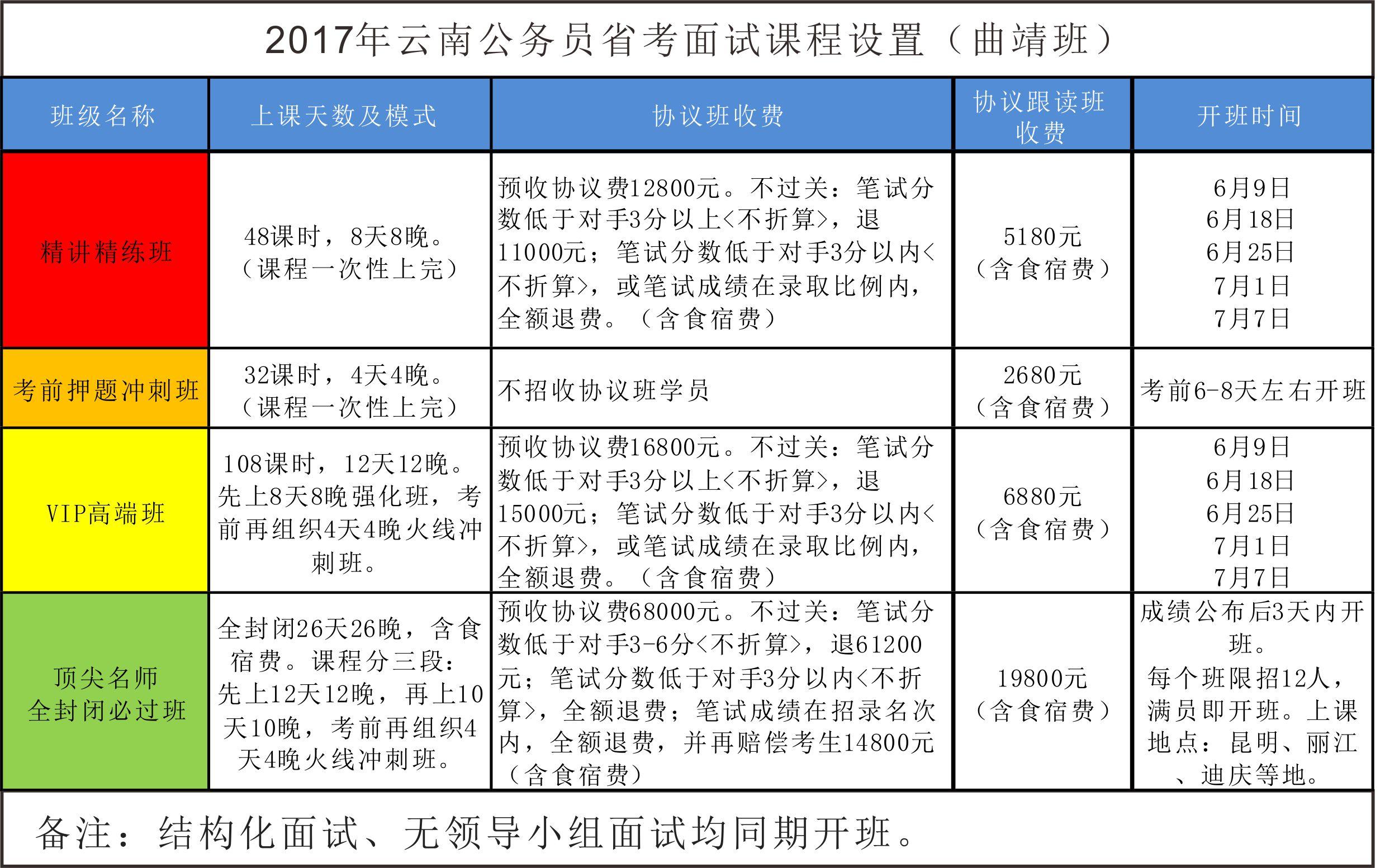 2017年云南公务员省考面试辅导班简章(曲靖班
